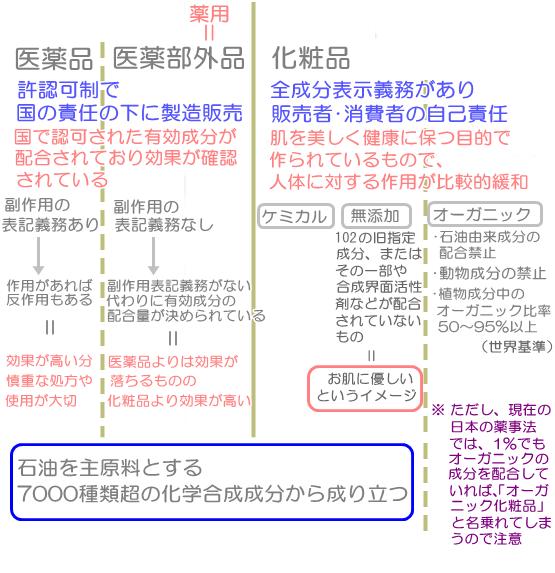化粧品分類詳細