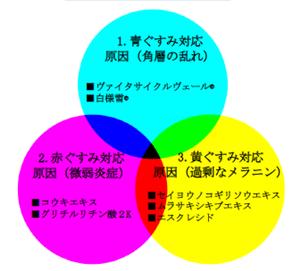 くすみの3原色