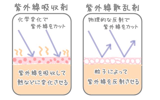 紫外線吸収剤と反射剤