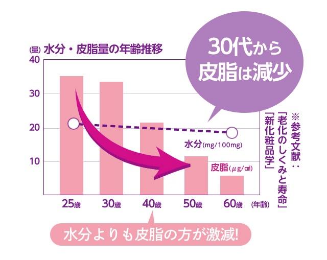 皮脂減少グラフ