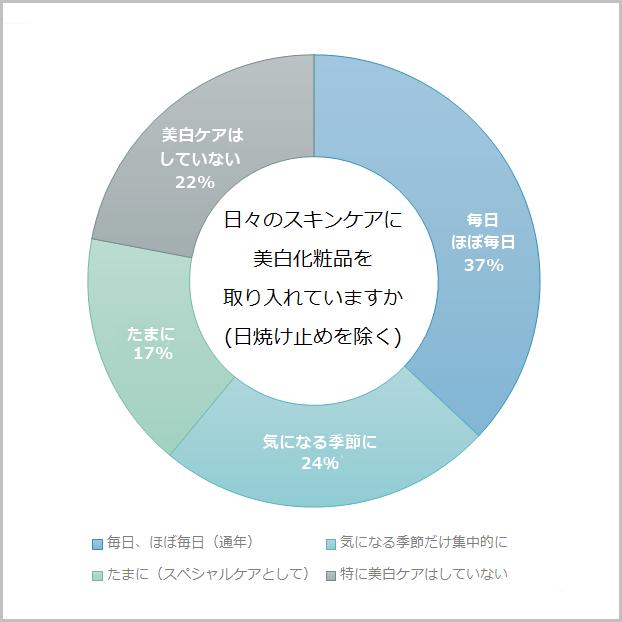 美白化粧品グラフ
