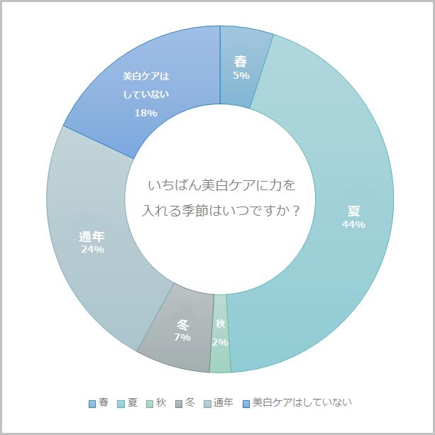 季節グラフ