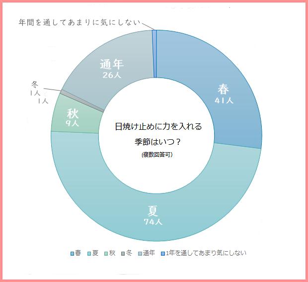UVケア季節グラフ