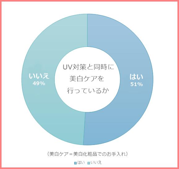 美白ケアグラフ